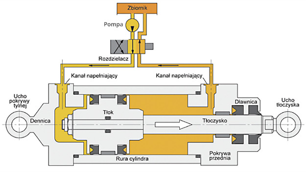 działanie cylindra hydraulicznego